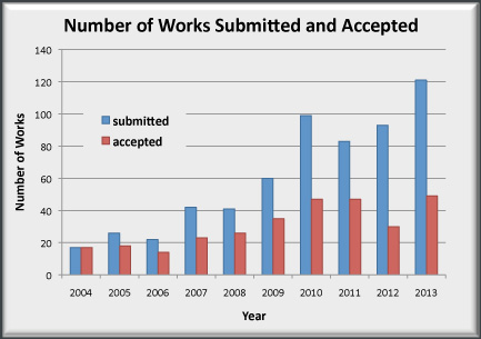 Chart showing number of works submitted and accepted by year